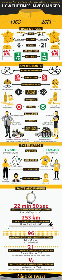 100th Tour de France /by milanofixed #pro #cycling