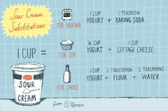 Ran Out of Sour Cream? Try these substitutions.