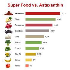 astaxanthin benefits   Astaxanthin by Viva Labs