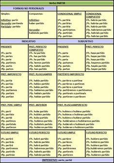 Spanish Grammar, Spanish Language Learning, Spanish Class, Teaching Spanish, English Grammar, Verb Conjugation, College Life Hacks, School Study Tips, Third Grade