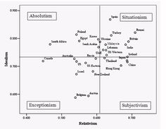 Forsyth, D. R., O'Boyle, E. H., & McDaniel, M. A. (2008). East meets West: A meta-analytic investigation of cultural variations in idealism and relativism. Journal of Business Ethics, 83, 813-833. Intercultural Communication, Business Ethics, Anthropology, Statistics, Investigations, Psychology, Culture, Journal, Psicologia