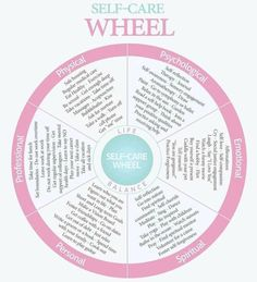 wellness wheel Heres How The Self-Care Wheel Can Help You Live A More Balanced Life Life Balance Wheel, Wheel Of Life, Self Care Wheel, Wellness Wheel, Self Care Activities, Self Compassion, Self Care Routine, Coping Skills, Self Development