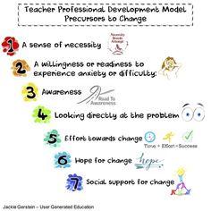 A Model for Teacher Development: Precursors to Change | Learning Technology News | Scoop.it