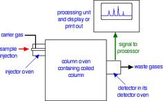 24 Best Chromatography images in 2013   Chemistry, Thin