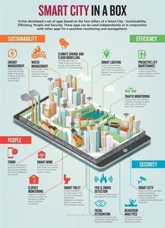Smart Cities are becoming more prevalent as technology is upgraded. I think this is important, because smart cities can be monitored better, and helps the city run smoother. Villa Architecture, Futuristic Architecture, Sustainable City, Sustainable Architecture, Future City, Plan Maestro, Eco City, Genius Loci, Plakat Design