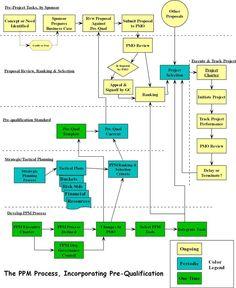 PPM Flow Diagram....   Program & Project Management   Pinterest