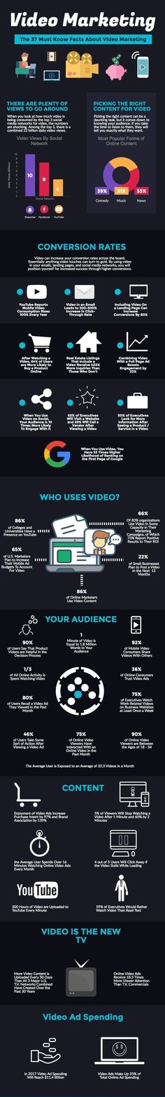 37 Video Marketing Statistics You Need To Know For 2017 [Infographic] Inbound Marketing, Email Marketing Services, Marketing Software, Mobile Marketing, Marketing Tools, Marketing Digital, Content Marketing, Internet Marketing, Online Marketing