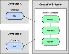 #CVCS (Centralized Version Control Systems) - Sistema di Controllo di Versione Centralizzato: #diagramma del controllo.