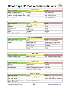 Blood Group A Positive, O Positive Diet, Food For Blood Type, Eating For Blood Type, Blood Type Chart, Blood Type Diet, Type A Diet, Diet And Nutrition, Health Diet