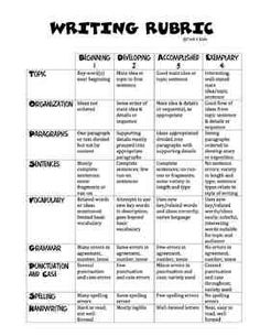 4th and 5th Grarde Writing Rubric