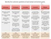 journey mapping - Google Search