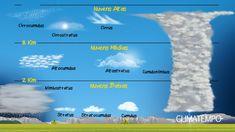 Você sabe o que está olhando no céu? A meteorologia classifica 10 tipos principais de nuvens. O Explicando o Tempo ajuda você a identificar cada uma delas!