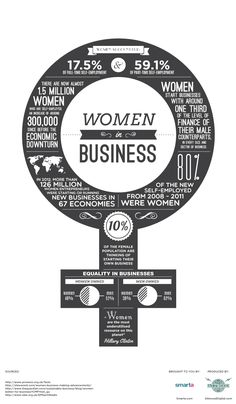Let's talk about women in business - great Women in Business infographic