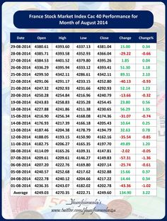 August Month, August 2014, Singapore Exchange, Stock Market Index, Europe, France, Month Of August, French Resources