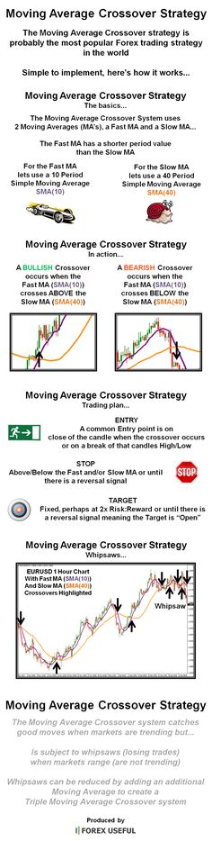 The Moving Average Crossover strategy is probably the most popular Forex trading strategy in the world. Simple to implement, here\'s how it works...