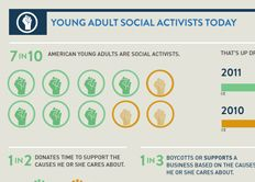 This younger generation is more involved in social causes than ever and this infographic shows. Social Activist, Social Activities, Risk Management, Sociology, Data Visualization, Social Justice, Getting Old, How To Know, Parenting