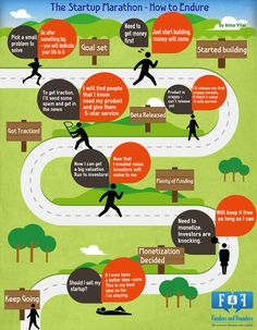 The startup marathon infographic from Funders & Founders