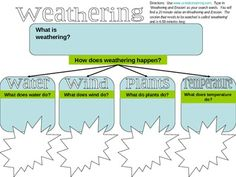 This is a 2-page PPT graphic organizer for students to explore what causes weathering and erosion to occur. It covers the Georgia Performance Standard:  S3E1. Students will investigate the physical attributes of rocks and soils. d. Determine how water and wind can change rocks and soil over time using observation and research.