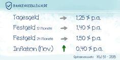 Das #Zinsbild für Tagesgeld und Festgeld in der Kalenderwoche 51 / 2015 Gepinnt von
