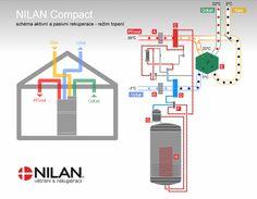 NILAN Compact - schéma aktivní a pasivní rekuperace