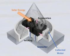 Scientists 3D print WHO-standard solar-powered water purification devices 3d Printing News, 3d Printing Industry, Impression 3d, Solar Energy, Solar Power, National University Of Singapore, Steam Generator, Water Purification, Water Transfer