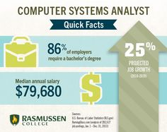 What is a computer systems analyst see what this growing career what is a computer systems analyst anyway techjobs computersystems malvernweather Images