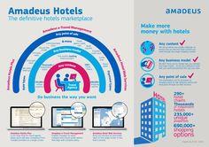 Amadeus Hotel -The definitive hotels marketplace