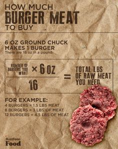 You don't buy the right amount of meat.