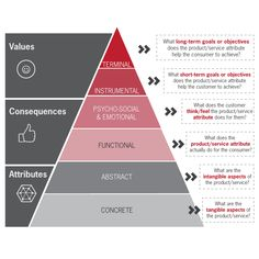 Customer Journey Map Emotion Map the 'as-is' emotional
