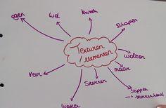 Mindmap grafische elementen
