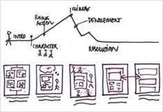Why We Need Storytellers at the Heart of Product Development   UX Magazine
