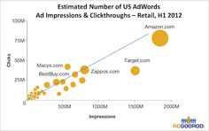 Moreover, Amazon is not only Google's biggest customer, but extremely successful at gaining first SERP impressions. For example, Amazon received first SERP impressions on U.S. AdWords for more than 230,000 keywords in February, 2012, and for more than 650,000 distinct searched keywords over the past 12 months.