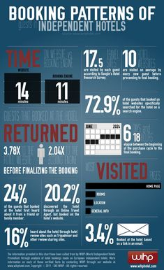 """[infographic] """"Booking Patterns of guest in independent hotels in Europe"""" Jul-2011 by Wihphotel.com"""