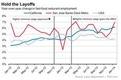 When San Jose raised the minimum wage fast food workers were laid off, but new ones were hired soon after.