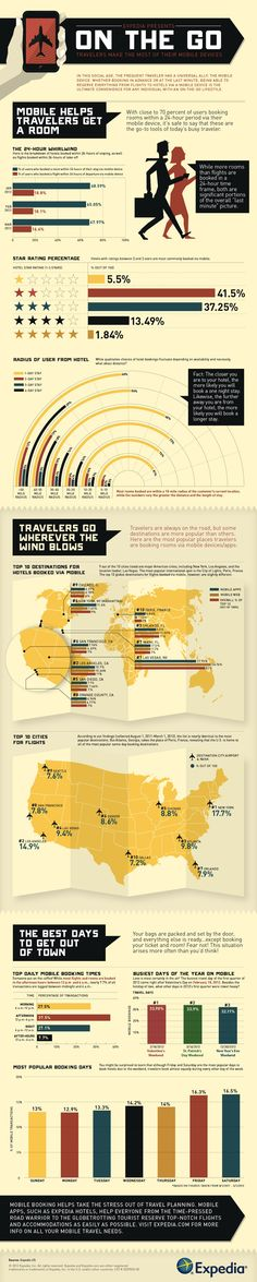 How Mobile Tech is Changing Travel #infographic
