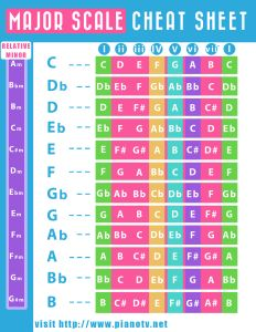 Music theory cheat sheet guitar chords 31 New Ideas Music Theory Piano, Music Theory Lessons, Piano Music, Guitar Lessons, Sheet Music, Art Lessons, Music Clock, Guitar Tips, Music Chords