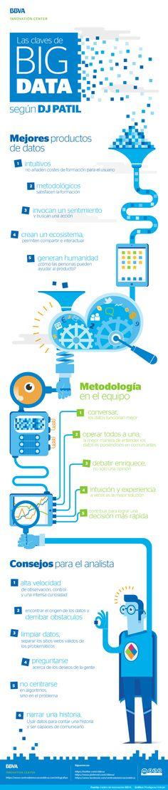 Infographic: the keys of Big Data by DJ Patil - BBVA Innovation Center - Nerty Wanderschek Open Data, Big Data, It Management, Start Ups, Business Analyst, Business Intelligence, Deep Learning, Data Analytics, Social Entrepreneurship
