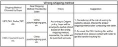 DHgate - China Wholesale Marketplace - Help - Overview