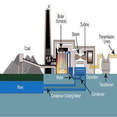 Coal power plant flow diagram coal power station diagram how to reduce coal dust emission ccuart Images
