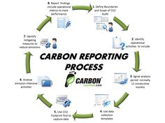 Carbon Counted - Move your Business Beyond Compliance & Create New Markets!
