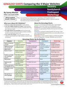Genealogy Giants: Comparing the Four Major Websites – GenealogyBlog