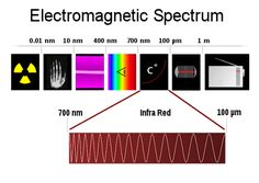 What are infrared radiations .Properties and uses of Infrared radiations of…