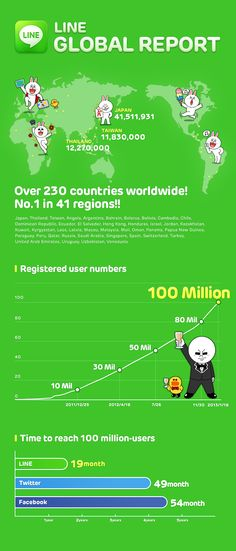 Growing Faster than Facebook and Twitter: Key Highlights for Japan's Line App [Infographic]