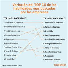Variación de las 10 habilidades más demandadas por las empresas 2015-2020 #infografia #rrhh - TICs y Formación