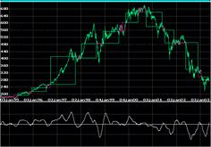 Beleggen, Trading, Geld en Economie: Know-Sure-Thing