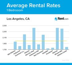 apartment hunting in los angeles make it easier with rent com s