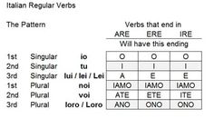 italian verb conjugations