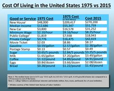 of Living in the United States 1975 vs Now with more college infographic. Cost of Living in the United States 1975 vs Now with more college infographic.Cost of Living in the United States 1975 vs Now with more college infographic. Us History, History Facts, American History, History Timeline, Black History, Masterplan, Cost Of Living, Thing 1, Do You Remember