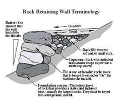 Drawing of a rock retaining wall.