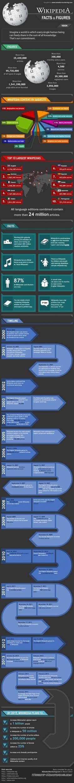 Todo sobre la Wikipedia #infografia #infographic #socialmedia
